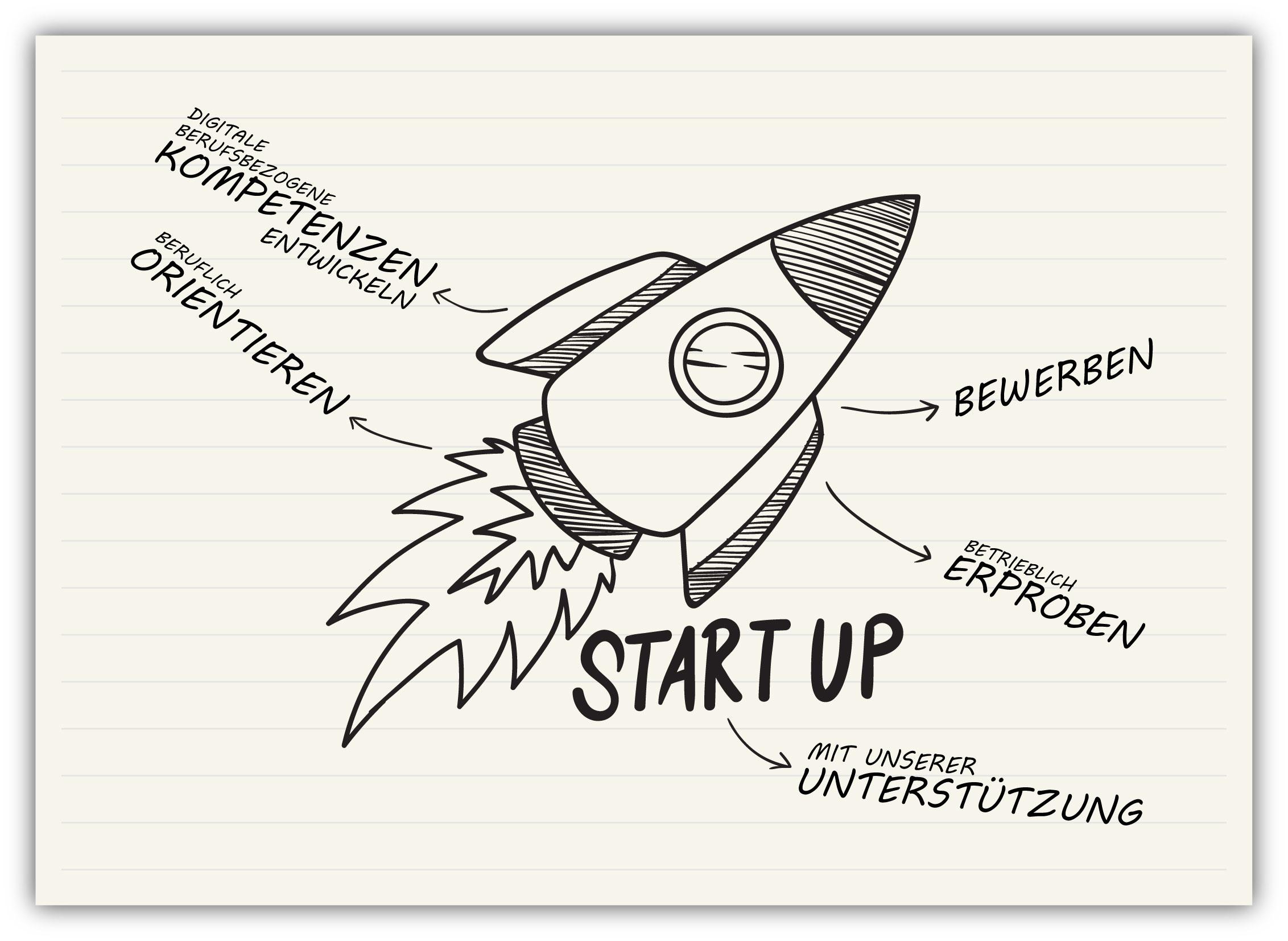 Start Up - berufliche Orientierung und Vorbereitung auf eine Ausbildung